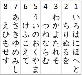 Poème Iroha, hiragana